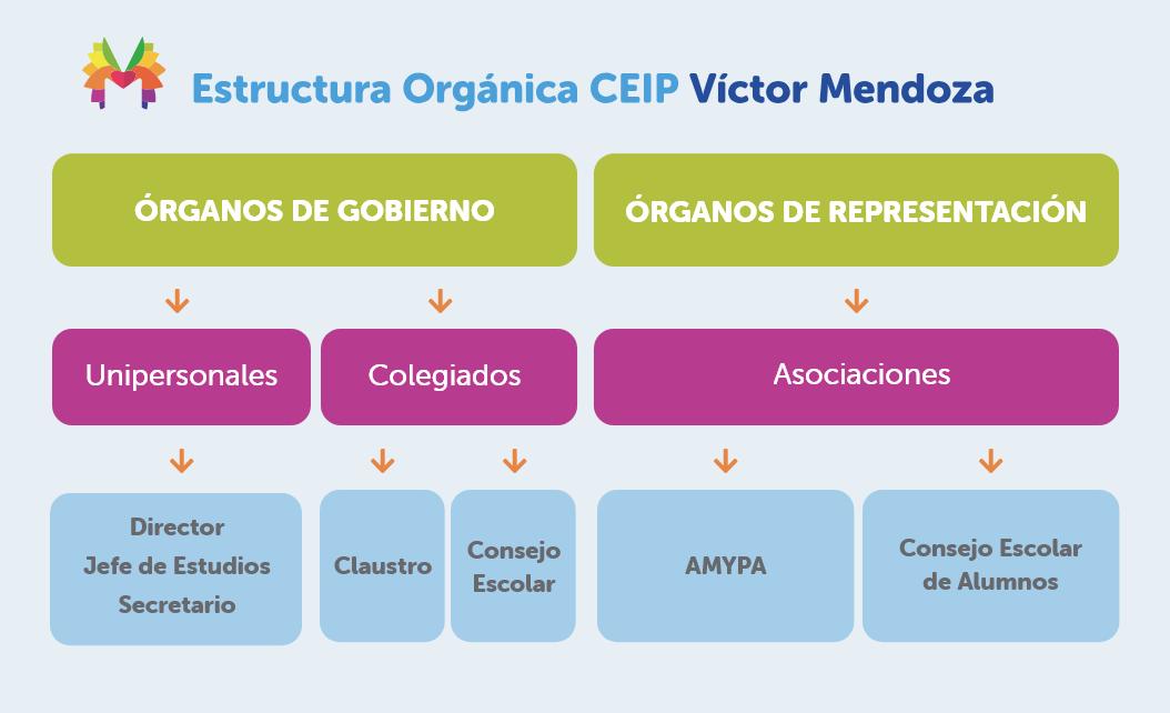 Estructura Orgánica CEIP Victor Mendoza